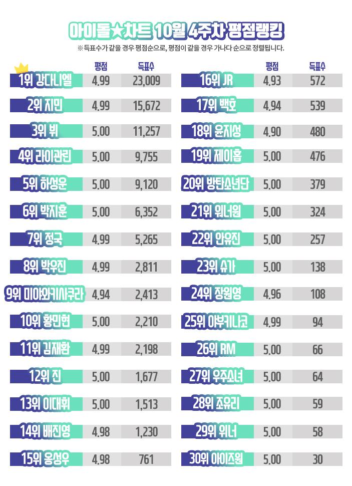 [아이돌차트]2018년10월4주차_평점랭킹_자료.jpg